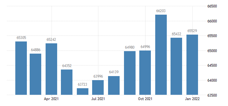 united states civilian labor force in florence muscle shoals al msa thous of persons m nsa fed data
