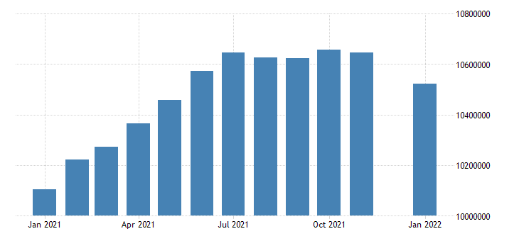 united states civilian labor force in florida thous of persons m nsa fed data