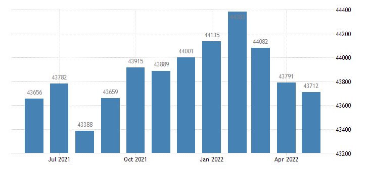 united states civilian labor force in floyd county ga thous of persons m nsa fed data
