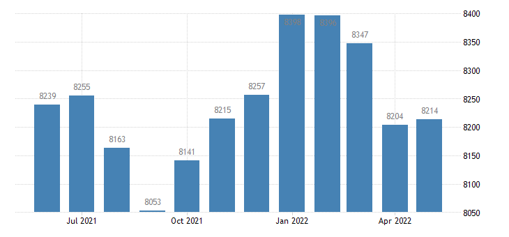 united states civilian labor force in floyd county ia thous of persons m nsa fed data