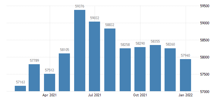 united states civilian labor force in fond du lac wi msa thous of persons m nsa fed data
