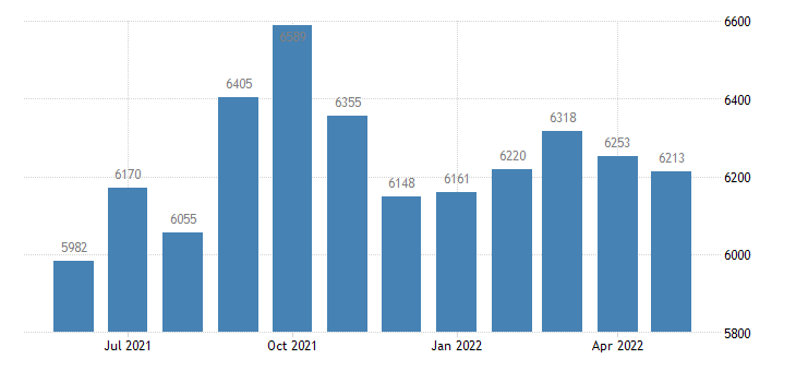 united states civilian labor force in ford county il thous of persons m nsa fed data