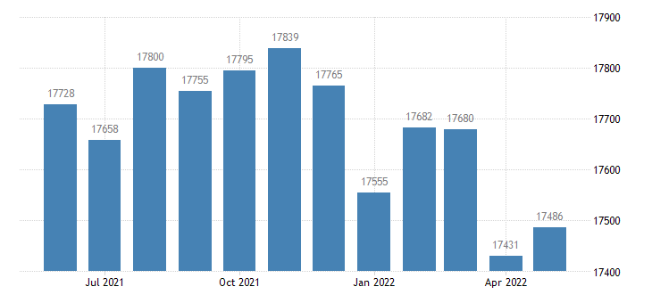 united states civilian labor force in ford county ks thous of persons m nsa fed data