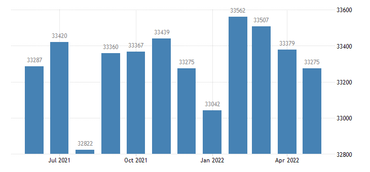 united states civilian labor force in forrest county ms thous of persons m nsa fed data