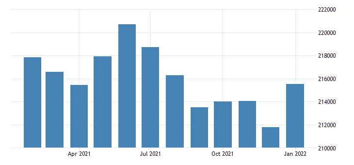 united states civilian labor force in fort wayne in msa thous of persons m nsa fed data