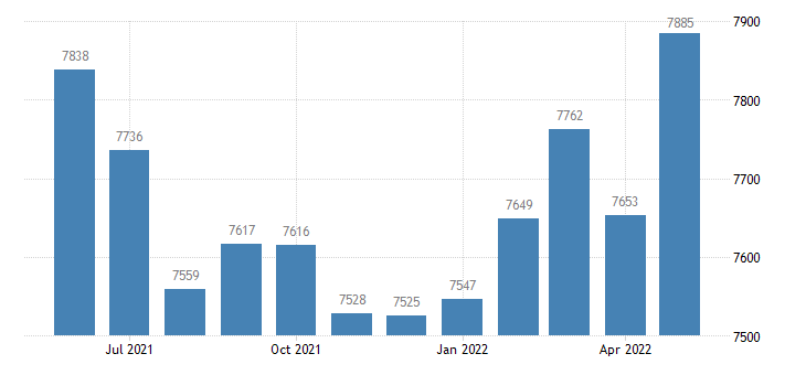 united states civilian labor force in fountain county in thous of persons m nsa fed data