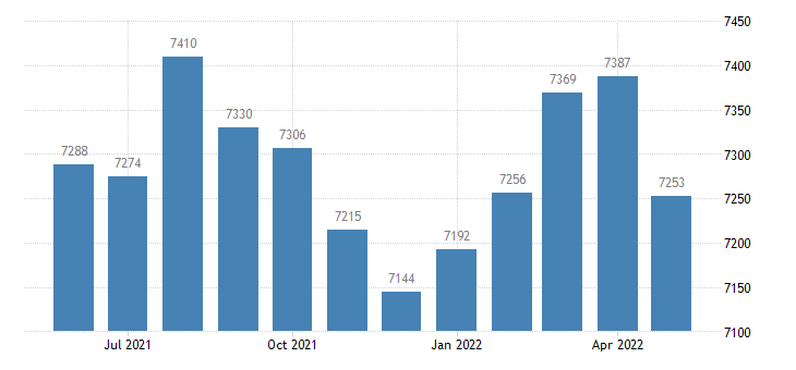 united states civilian labor force in franklin county ar thous of persons m nsa fed data
