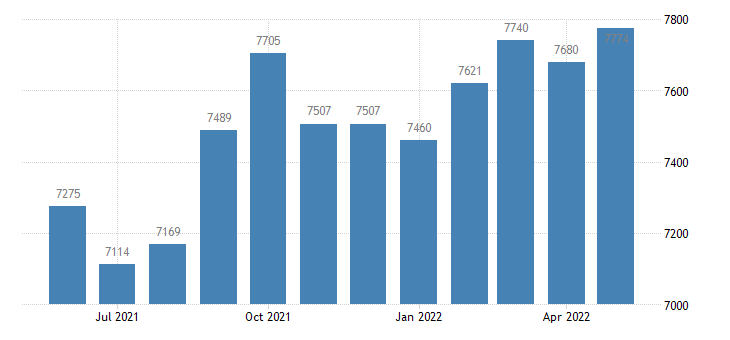 united states civilian labor force in franklin county id thous of persons m nsa fed data