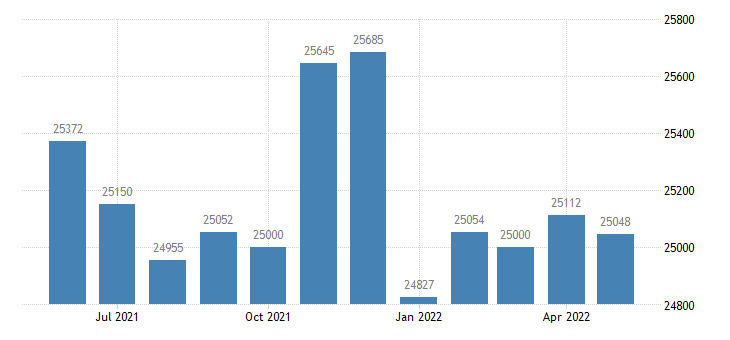 united states civilian labor force in franklin county ky thous of persons m nsa fed data