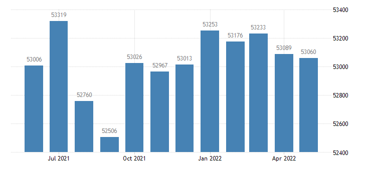 united states civilian labor force in franklin county mo thous of persons m nsa fed data