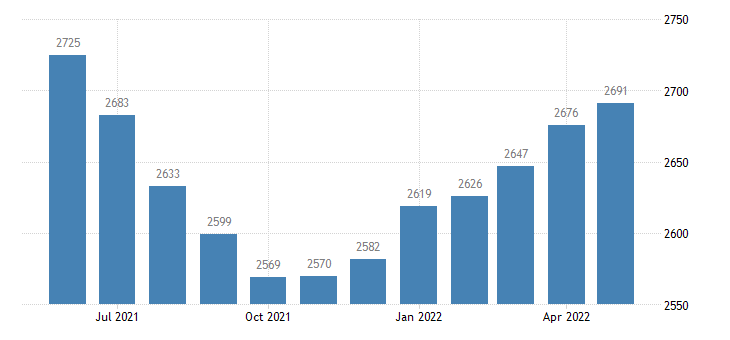united states civilian labor force in franklin county ms thous of persons m nsa fed data