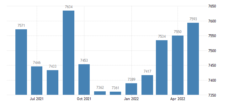 united states civilian labor force in franklin parish la thous of persons m nsa fed data