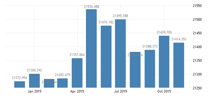 united states civilian labor force in frb atlanta district thous of persons m nsa fed data
