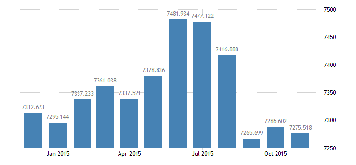 united states civilian labor force in frb boston district thous of persons m nsa fed data