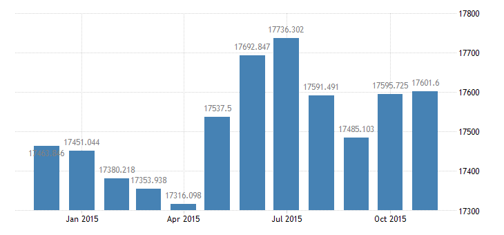 united states civilian labor force in frb chicago district thous of persons m nsa fed data