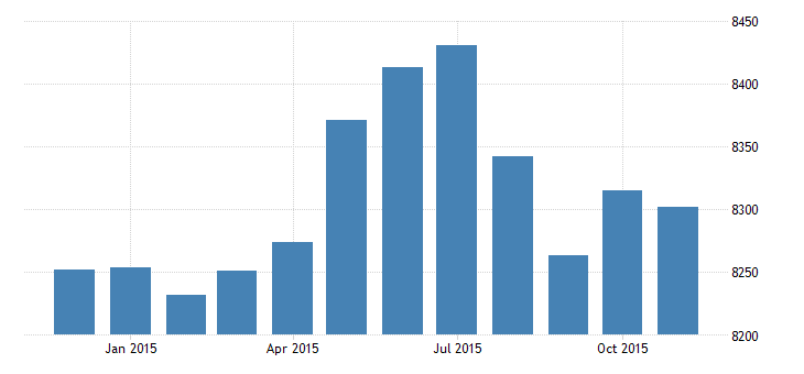 united states civilian labor force in frb cleveland district thous of persons m nsa fed data