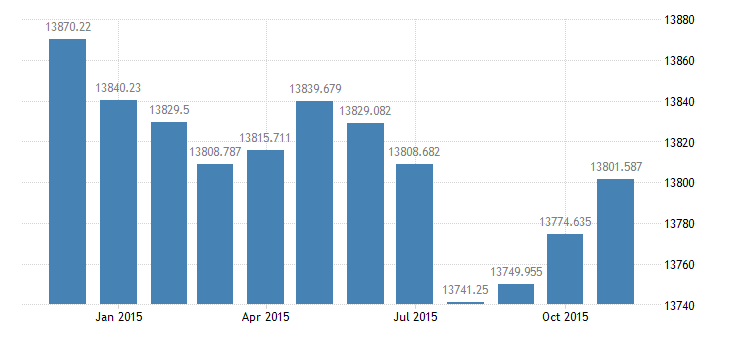 united states civilian labor force in frb dallas thous of persons m nsa fed data