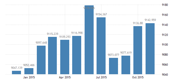united states civilian labor force in frb kansas city district thous of persons m nsa fed data