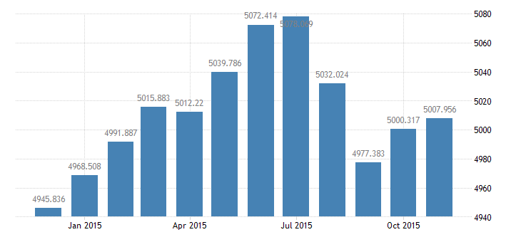united states civilian labor force in frb minneapolis district thous of persons m nsa fed data