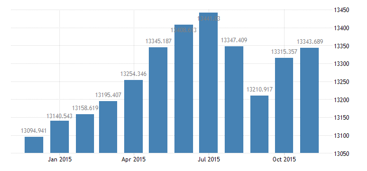 united states civilian labor force in frb new york district thous of persons m nsa fed data
