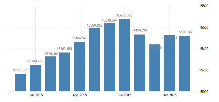 united states civilian labor force in frb richmond district thous of persons m nsa fed data