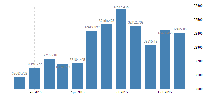 united states civilian labor force in frb san francisco district thous of persons m nsa fed data