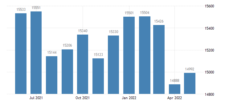 united states civilian labor force in freeborn county mn thous of persons m nsa fed data