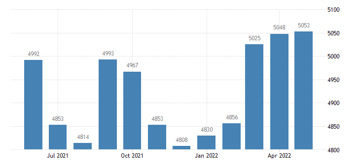 united states civilian labor force in fulton county ar thous of persons m nsa fed data