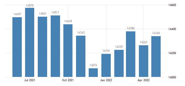united states civilian labor force in fulton county il thous of persons m nsa fed data