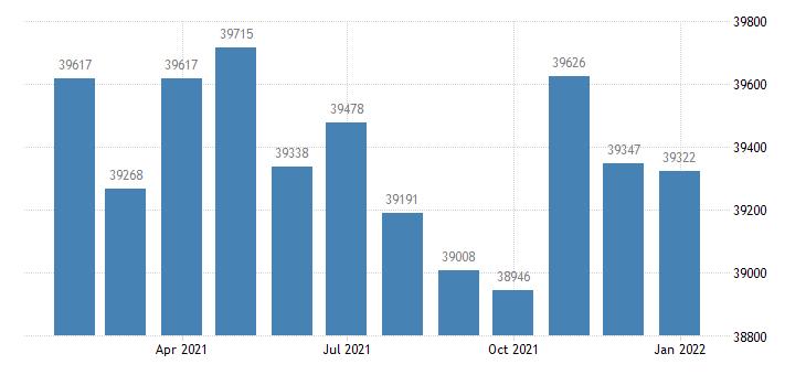 united states civilian labor force in gadsden al msa thous of persons m nsa fed data