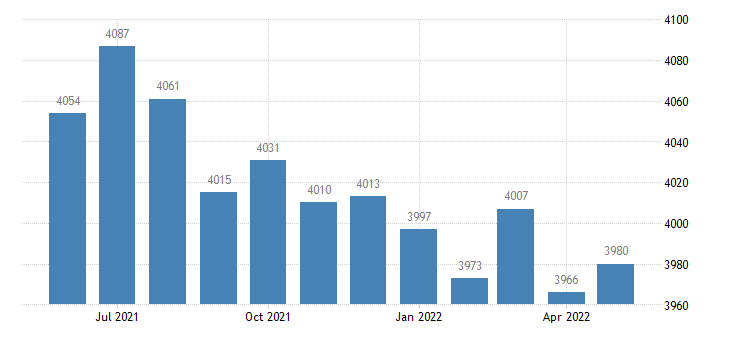 united states civilian labor force in gallatin county ky thous of persons m nsa fed data