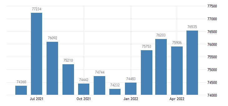 united states civilian labor force in gallatin county mt thous of persons m nsa fed data