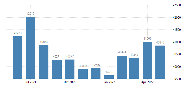 united states civilian labor force in garland county ar thous of persons m nsa fed data