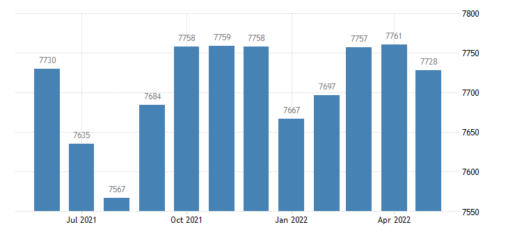 united states civilian labor force in garrard county ky thous of persons m nsa fed data