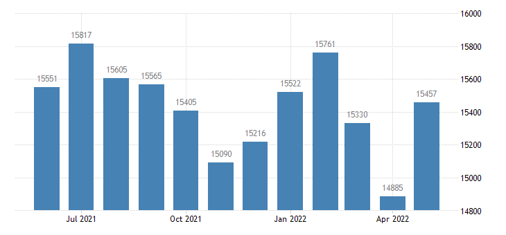 united states civilian labor force in garrett county md thous of persons m nsa fed data
