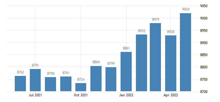 united states civilian labor force in gem county id thous of persons m nsa fed data