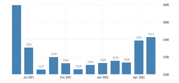 united states civilian labor force in gentry county mo thous of persons m nsa fed data