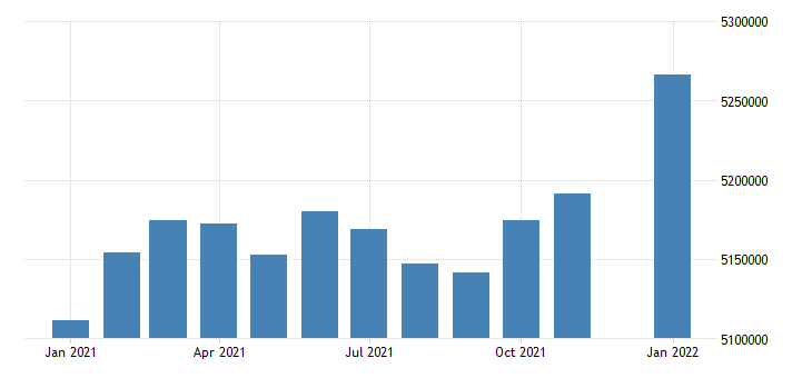 united states civilian labor force in georgia thous of persons m nsa fed data
