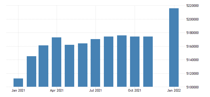 united states civilian labor force in georgia thous of persons m sa fed data