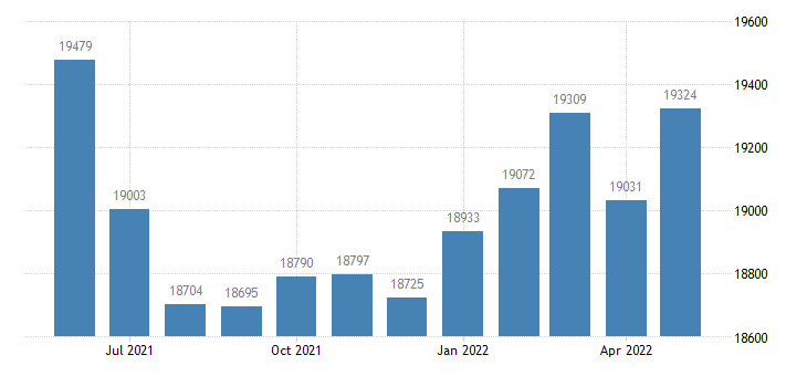 united states civilian labor force in gibson county in thous of persons m nsa fed data