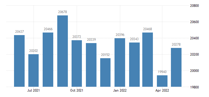 united states civilian labor force in gila county az thous of persons m nsa fed data