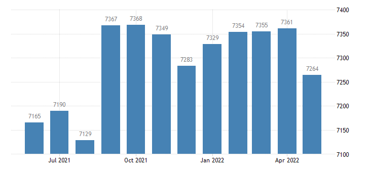 united states civilian labor force in gilchrist county fl thous of persons m nsa fed data