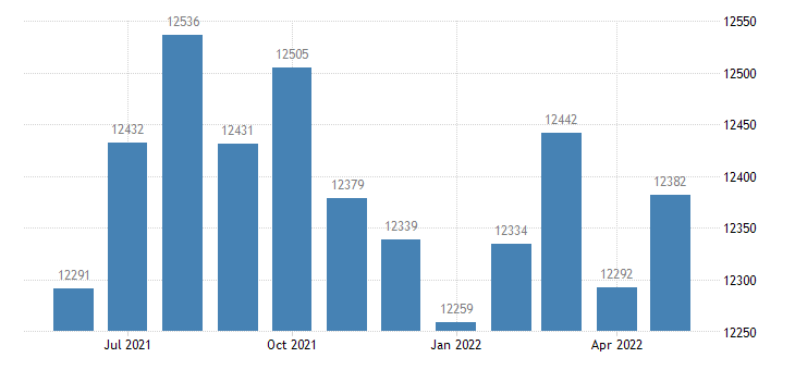 united states civilian labor force in gilmer county ga thous of persons m nsa fed data