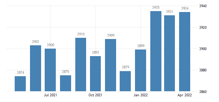 united states civilian labor force in gilpin county co thous of persons m nsa fed data