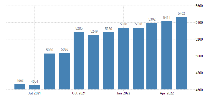 united states civilian labor force in glades county fl thous of persons m nsa fed data