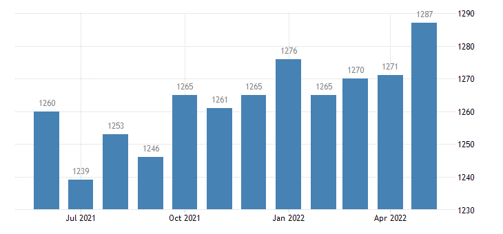 united states civilian labor force in glascock county ga thous of persons m nsa fed data