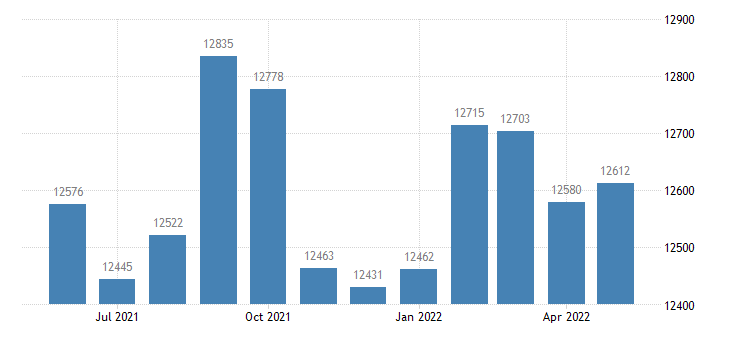united states civilian labor force in glenn county ca thous of persons m nsa fed data