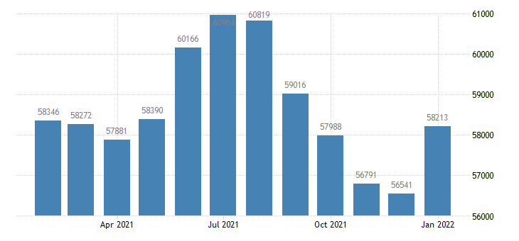 united states civilian labor force in glens falls ny msa thous of persons m nsa fed data