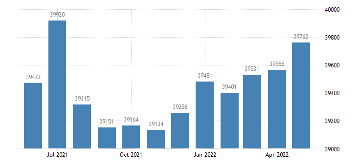 united states civilian labor force in glynn county ga thous of persons m nsa fed data