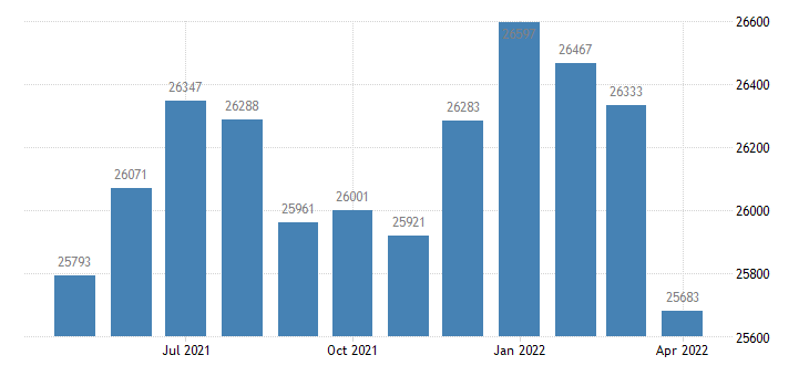 united states civilian labor force in goodhue county mn thous of persons m nsa fed data